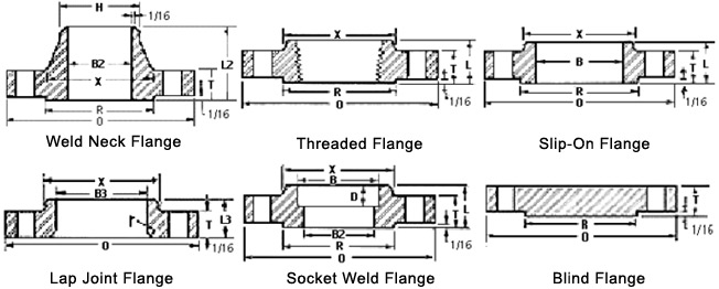 Flange Dimensions Class 300 Ansi B16.5 Class 300 Flanges